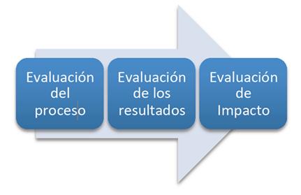 evaluaproceso